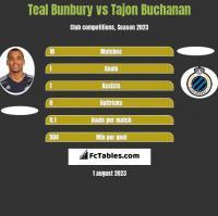 Teal Bunbury vs Tajon Buchanan h2h player stats