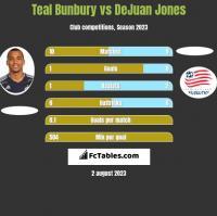 Teal Bunbury vs DeJuan Jones h2h player stats