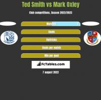 Ted Smith vs Mark Oxley h2h player stats