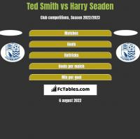 Ted Smith vs Harry Seaden h2h player stats
