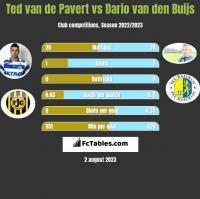 Ted van de Pavert vs Dario van den Buijs h2h player stats