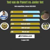 Ted van de Pavert vs Javier Vet h2h player stats