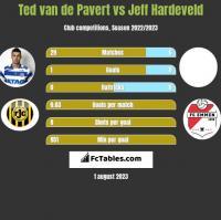 Ted van de Pavert vs Jeff Hardeveld h2h player stats