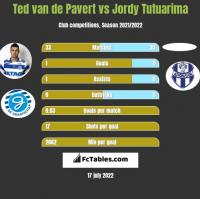 Ted van de Pavert vs Jordy Tutuarima h2h player stats