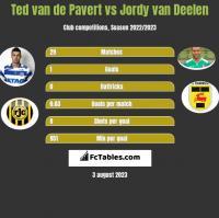 Ted van de Pavert vs Jordy van Deelen h2h player stats