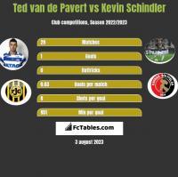 Ted van de Pavert vs Kevin Schindler h2h player stats