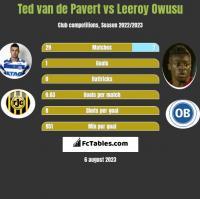 Ted van de Pavert vs Leeroy Owusu h2h player stats