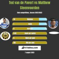 Ted van de Pavert vs Matthew Steenvoorden h2h player stats