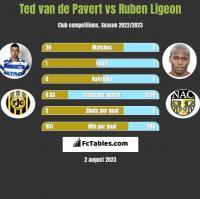 Ted van de Pavert vs Ruben Ligeon h2h player stats