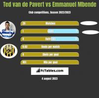 Ted van de Pavert vs Emmanuel Mbende h2h player stats
