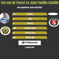 Ted van de Pavert vs Juan Familio-Castillo h2h player stats