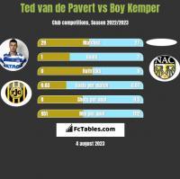 Ted van de Pavert vs Boy Kemper h2h player stats