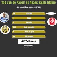Ted van de Pavert vs Anass Salah-Eddine h2h player stats