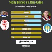 Teddy Bishop vs Alan Judge h2h player stats