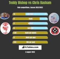 Teddy Bishop vs Chris Basham h2h player stats