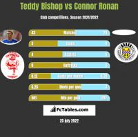 Teddy Bishop vs Connor Ronan h2h player stats