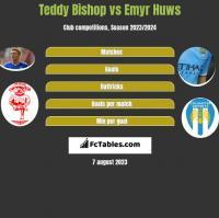 Teddy Bishop vs Emyr Huws h2h player stats