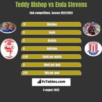 Teddy Bishop vs Enda Stevens h2h player stats