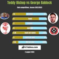 Teddy Bishop vs George Baldock h2h player stats