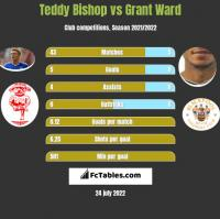 Teddy Bishop vs Grant Ward h2h player stats