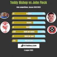 Teddy Bishop vs John Fleck h2h player stats