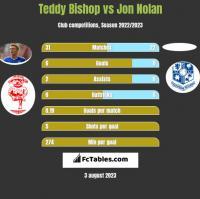 Teddy Bishop vs Jon Nolan h2h player stats