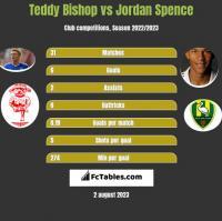 Teddy Bishop vs Jordan Spence h2h player stats