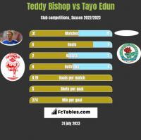 Teddy Bishop vs Tayo Edun h2h player stats