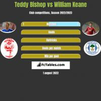 Teddy Bishop vs William Keane h2h player stats