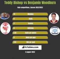 Teddy Bishop vs Benjamin Woodburn h2h player stats