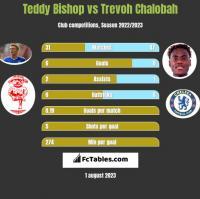 Teddy Bishop vs Trevoh Chalobah h2h player stats