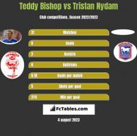 Teddy Bishop vs Tristan Nydam h2h player stats