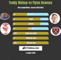 Teddy Bishop vs Flynn Downes h2h player stats