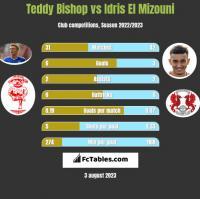 Teddy Bishop vs Idris El Mizouni h2h player stats