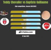 Teddy Chevalier vs Baptiste Guillaume h2h player stats