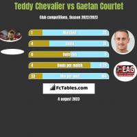 Teddy Chevalier vs Gaetan Courtet h2h player stats