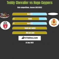 Teddy Chevalier vs Hugo Cuypers h2h player stats