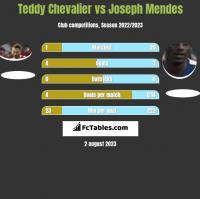 Teddy Chevalier vs Joseph Mendes h2h player stats