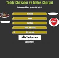 Teddy Chevalier vs Malek Chergui h2h player stats