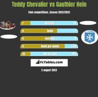 Teddy Chevalier vs Gauthier Hein h2h player stats