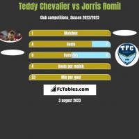 Teddy Chevalier vs Jorris Romil h2h player stats