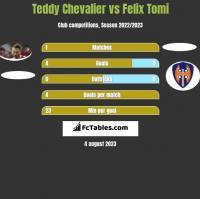 Teddy Chevalier vs Felix Tomi h2h player stats