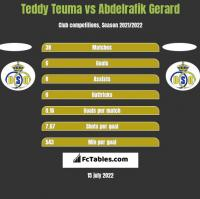 Teddy Teuma vs Abdelrafik Gerard h2h player stats