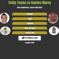 Teddy Teuma vs Damien Marcq h2h player stats
