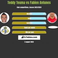 Teddy Teuma vs Fabien Antunes h2h player stats