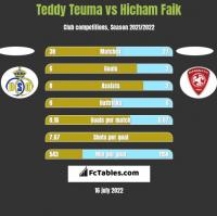 Teddy Teuma vs Hicham Faik h2h player stats