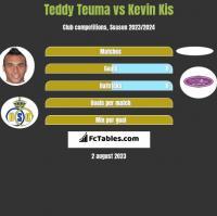 Teddy Teuma vs Kevin Kis h2h player stats