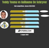 Teddy Teuma vs Guillaume De Schryver h2h player stats