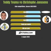 Teddy Teuma vs Christophe Janssens h2h player stats