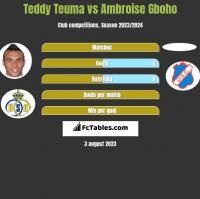 Teddy Teuma vs Ambroise Gboho h2h player stats